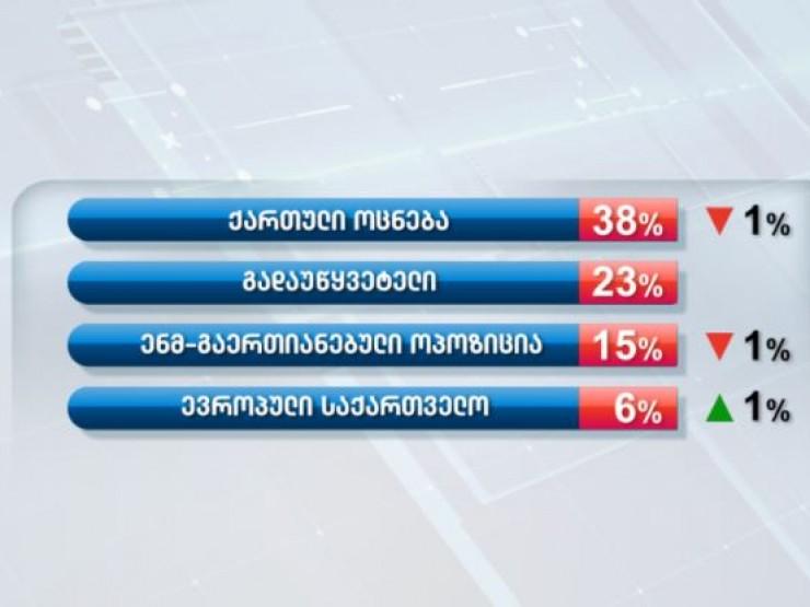 ქართული ოცნება – 38%, ენმ – 15%, ევროპული საქართველო – 6%, გადაუწყვეტელი – 23% –Edison Research-ის კვლევის შედეგები